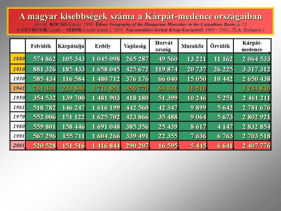 A magyar kisebbségek száma a Kárpát-medence országaiban (forrás: KOCSIS Károly, 1998: Ethnic Geography of the Hungarian Minorities in the Carpathian Basin, p. 22 & GYURGYÍK László – SEBŐK László [szerk.], 2003: Népszámlálási körkép Közép-Európából, 1989 – 2002., TLA, Budapest.)